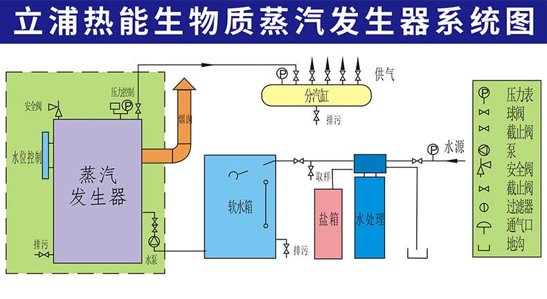 100kg生物质蒸汽发生器阿里巴巴页面_14.jpg